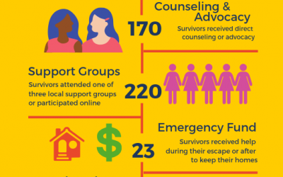 A Look at What Called to Peace Ministries Accomplished in 2018!